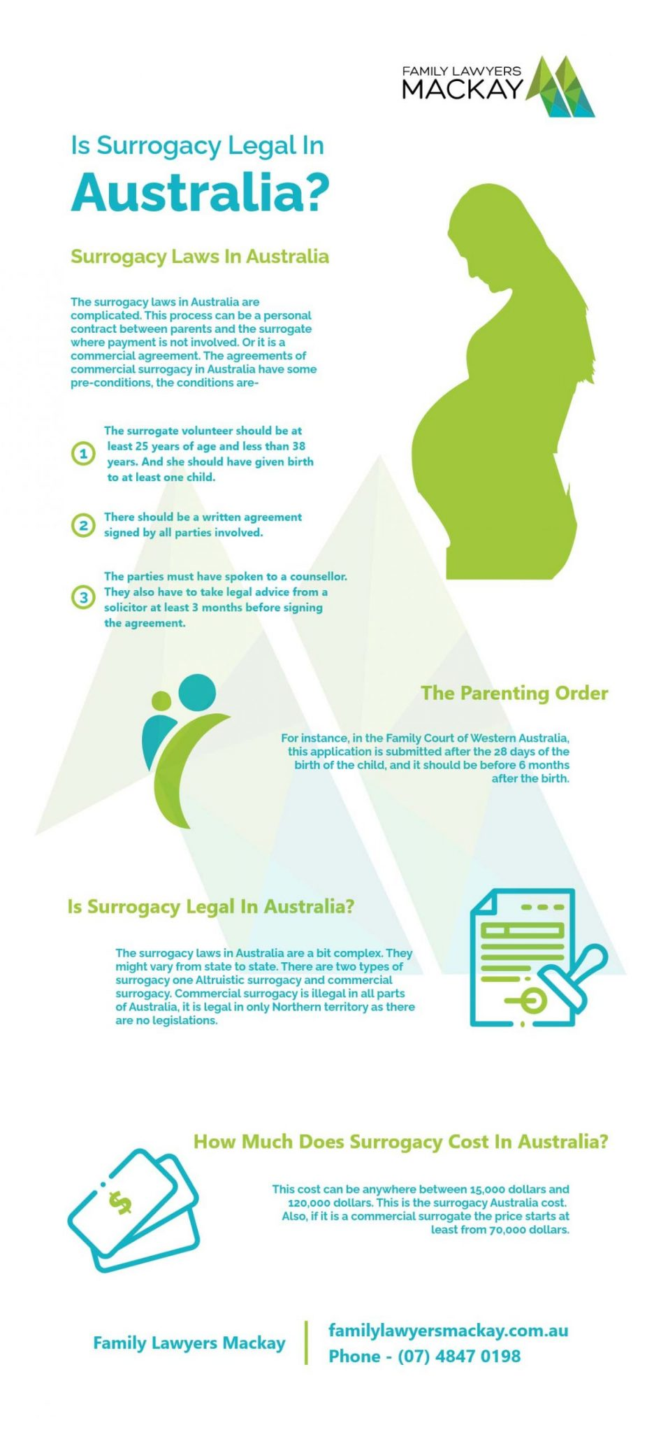 Surrogacy laws in Australia